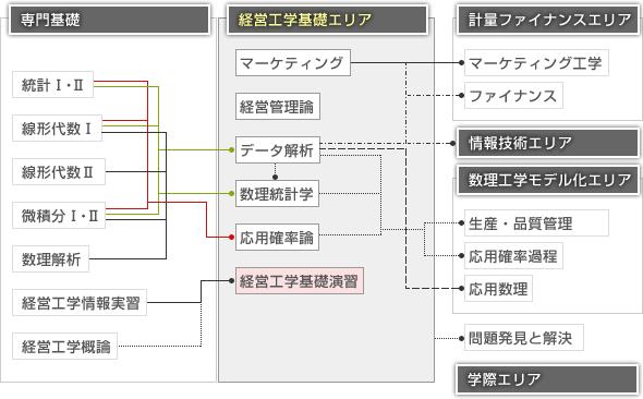 経営工学基礎エリア|筑波大学社会工学類シラバス2010|講義内容 ...