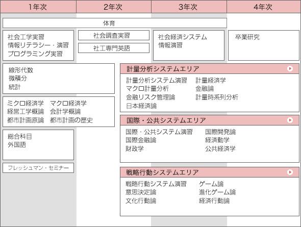 社会経済システム|筑波大学社会工学類シラバス2018|講義内容 ...